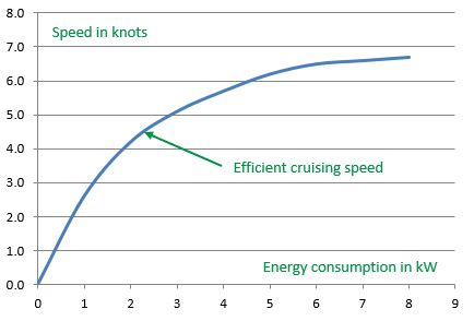 Boat speed in knots vs energy consumption graph